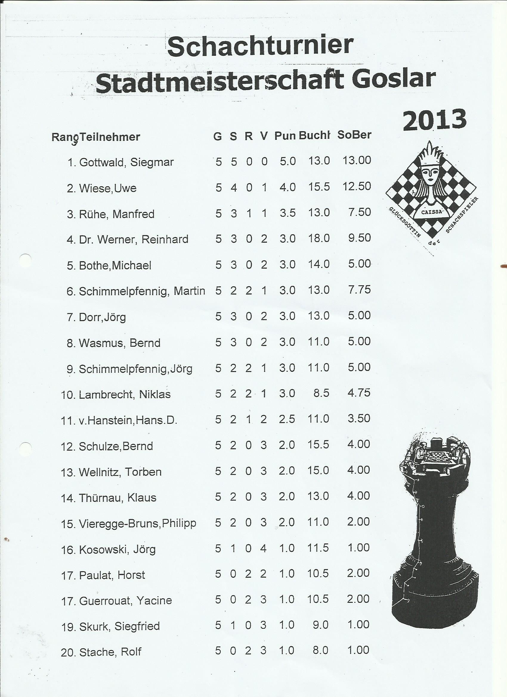 Stadtmeisterschaft 2013 02
